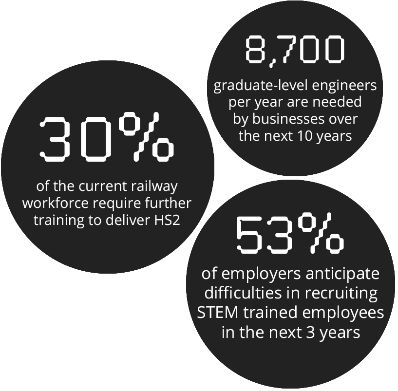 A college dedicated to the future of the rail industry